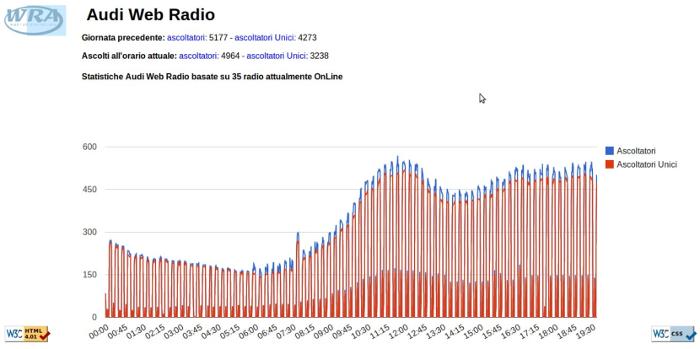 Screenshot AudiWebRadio